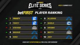 Halve finale Elite Series voorspelt kans op onweer