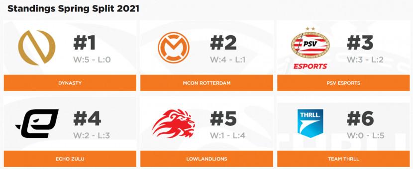 Dynasty blijft koploper in de Dutch League